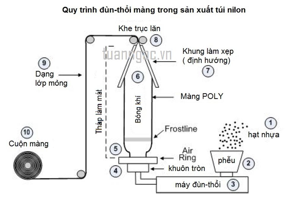 mô hình kỹ thuật máy thổi màng